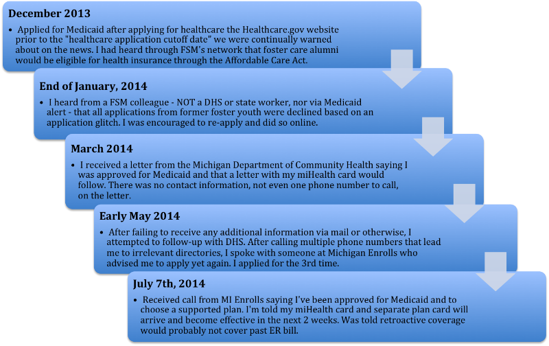 Health Care Isn't Always Easy | Fostering Success Michigan